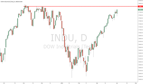 INDU: Dow Reaching Top Daily Chart
