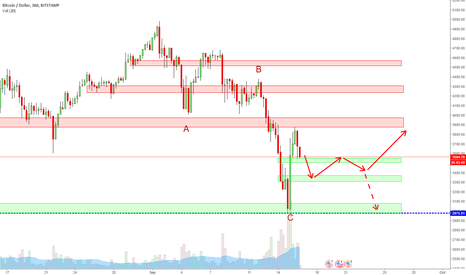 BTCUSD: BTCUSD please we needing more consolidation