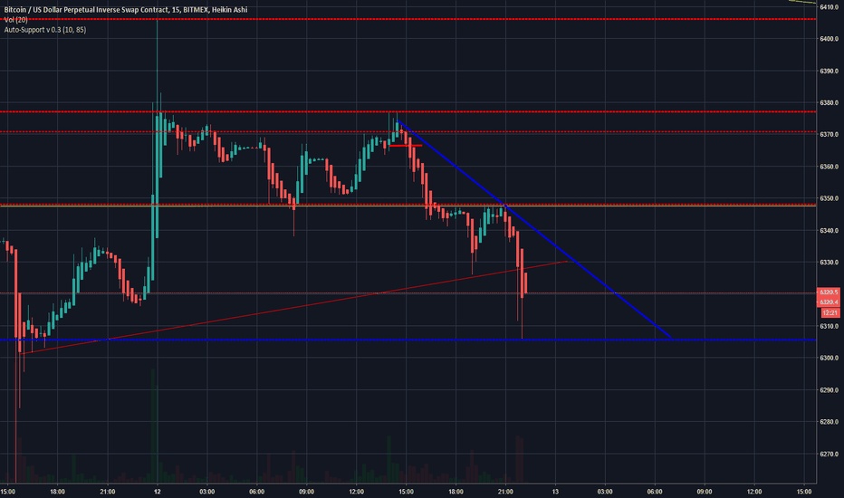 XBTUSD: Broke the red im seeing a bounce off blue and down she goes