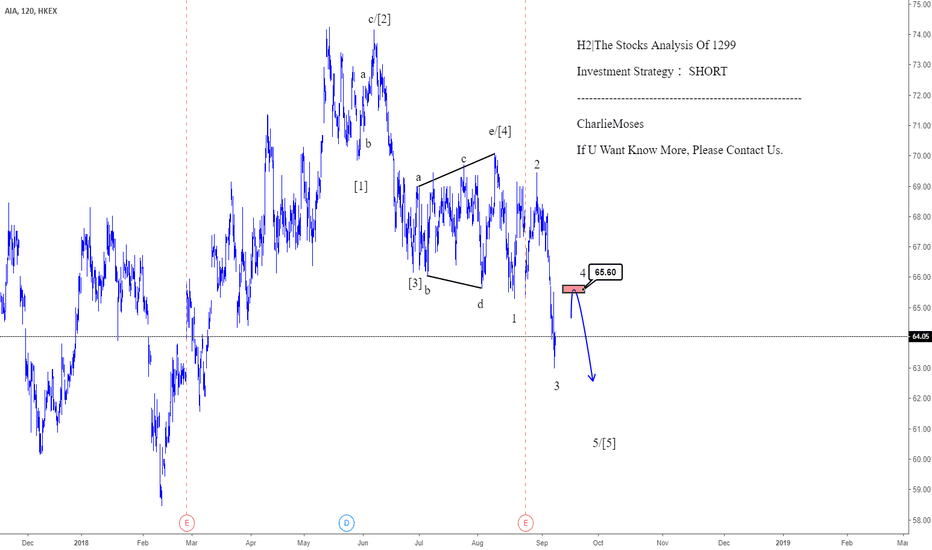 1299: H2|The Stocks Analysis Of 1299