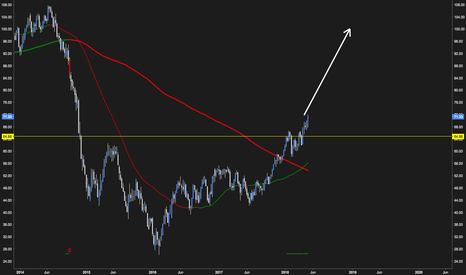 WTIUSD: Oil to 100 by year end?