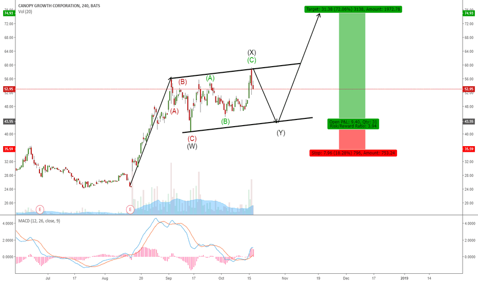 CGC: CGC - POTENTIAL CORRECTION FOR ONE MORE WAVE UP