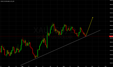 XAUUSD: GOLD - XAU USD long