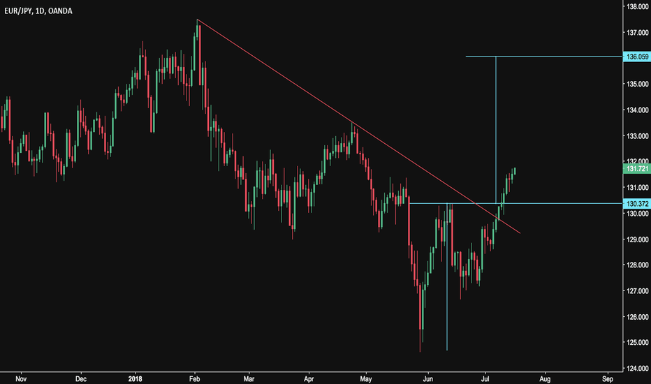 EURJPY: Double Bottom Breakout