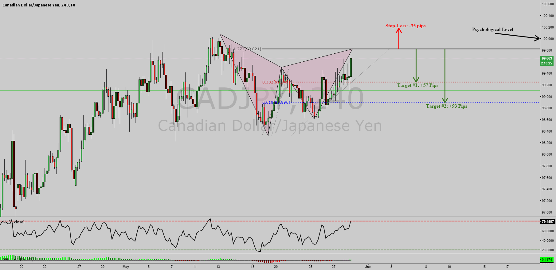 CADJPY: Gartley Pattern almost finished !!