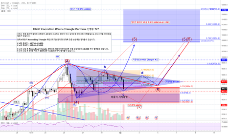 BTCUSD: [4월1일] 비트코인은 Elliott 4 Corrective Waves Triangle Patterns 진행 중??