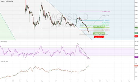 XAGUSD: Perfect time for a corrective rally