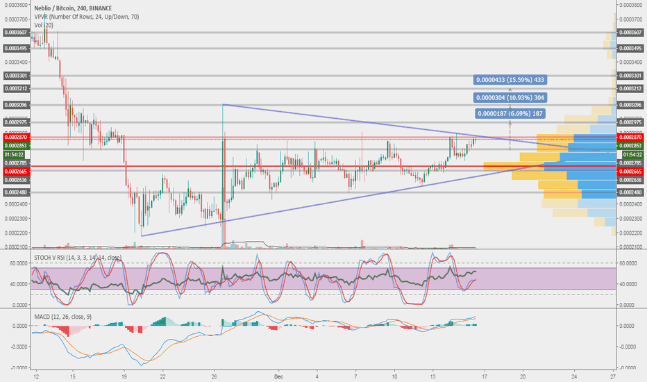 NEBLBTC: NEBL possible breakout