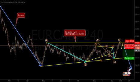 EURCAD: EURCAD - (E) wave comming