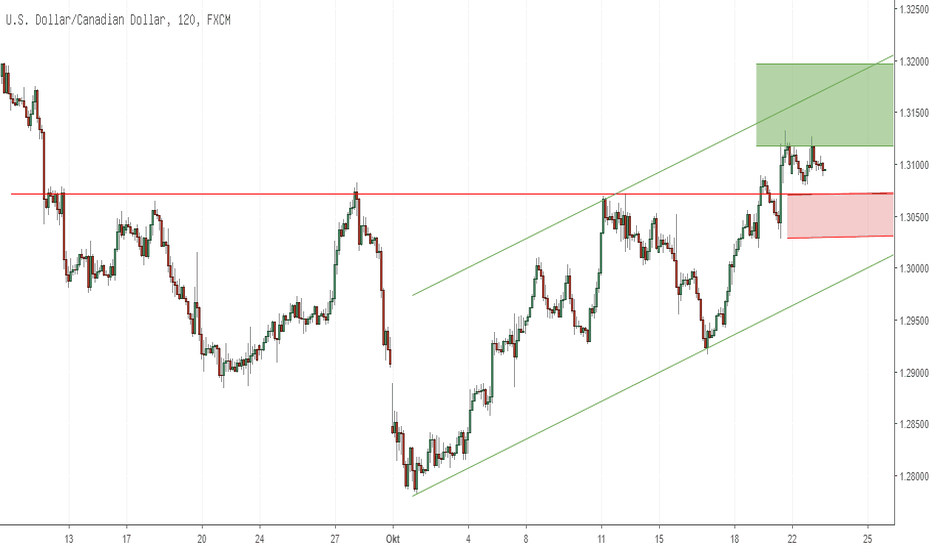 USDCAD: USDCAD on Inverted Head & Shoulders