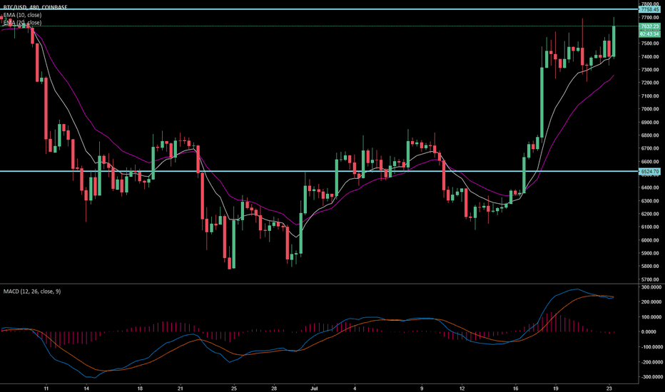 BTCUSD: The Bitcoin Range I am Watching