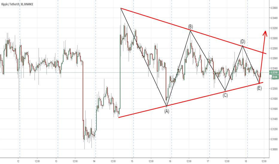 XRPUSDT: XRP in Triangle