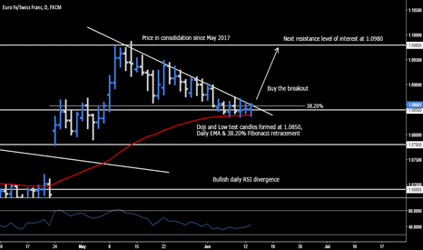 EURCHF: EUR.CHF > Buy The Breakout
