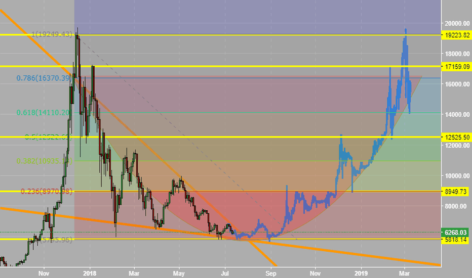 BTCUSD: Bitcoin (BTC) Bottom Approaching