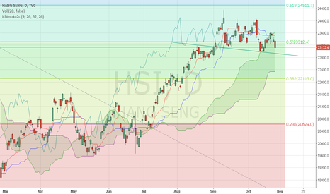 HSI: Rebound or  resistance breakthough?