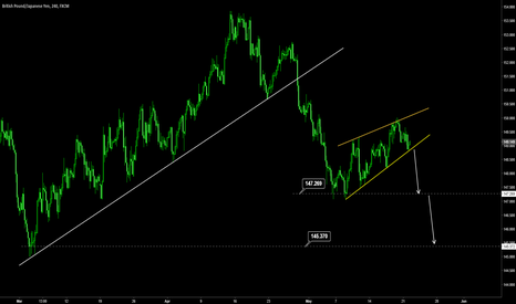 GBPJPY: Wedge pattern