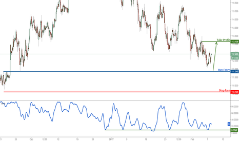 USDJPY: USDJPY bouncing nicely, remain bullish