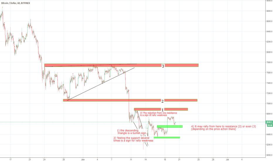 BTCUSD: Explaining ideas published by botje11