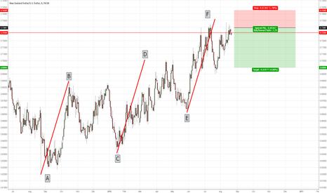 NZDUSD: NZDUSD AB=CD=EF bearish pattern
