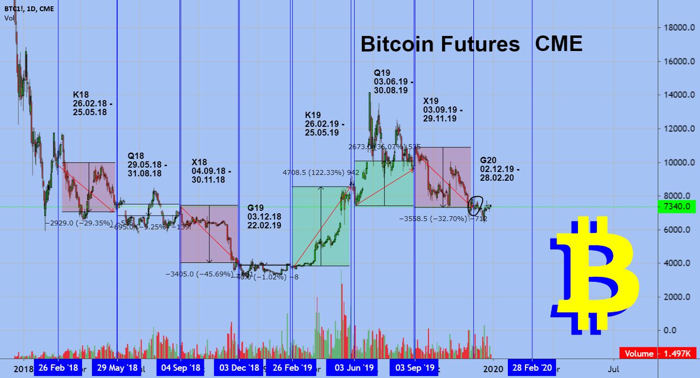 cme bitcoin futures simbolis)