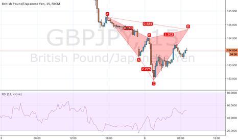 GBPJPY: gbpjpy cypher