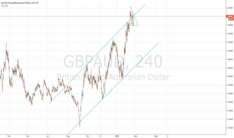GBPAUD: Is it time for a GBPAUD fall?