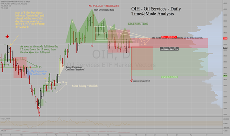 OIH: Oil Services ETF -OIH -Daily Downtrend Projects 34.3, 36.7 last