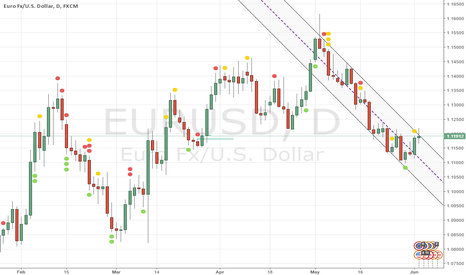 EURUSD: EUR/USD poised to fall today