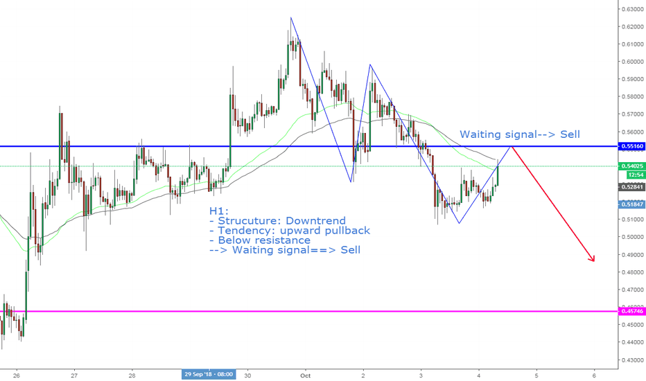 XRPUSD: XRPUSD, Downtrend on H1: Continuous?!