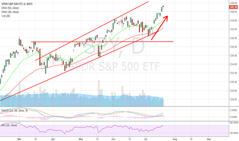 SPY: Do you remember this chart when everyone were bearish?