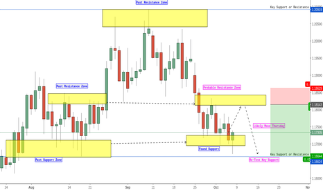 EURUSD: EUR/USD Short Set Up - Likely Trigger Date Tuesday 10/10/17