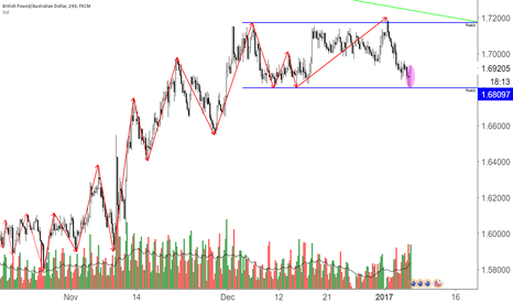 GBPAUD: GbpAud Consolidation outlook