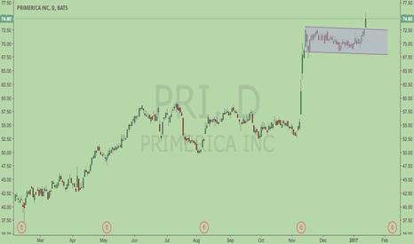 PRI: Another Bull Flag pattern ??