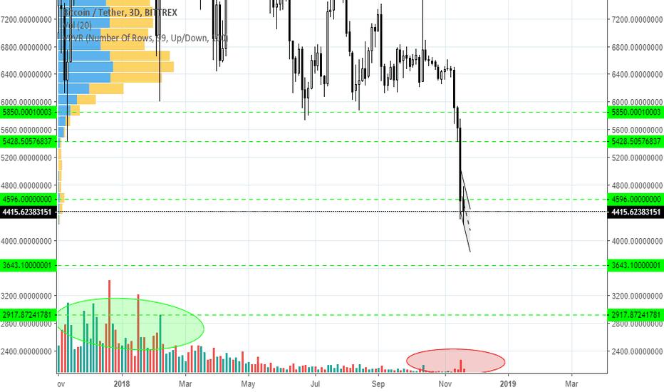 BTCUSDT: BTC goes down to find volume