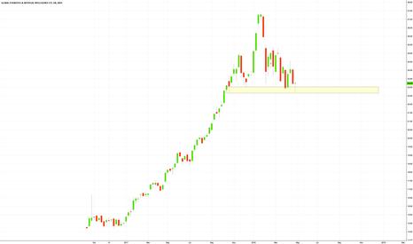 BOTZ: Support is holding on #BOTZ - #ETFs #stocks #trading #investing
