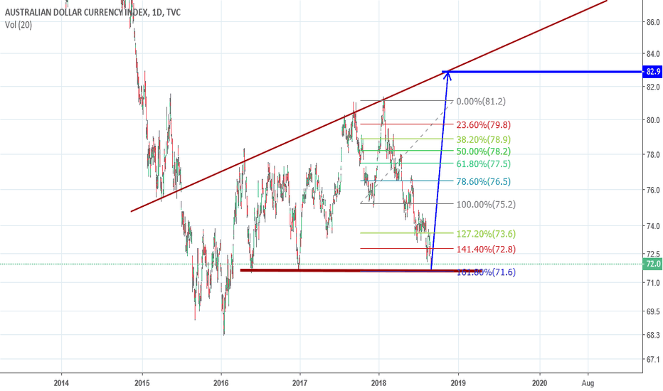 AXY: Australian Dollar Currency Index Trend  Forecast