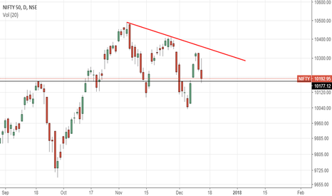 NIFTY: NIfty 50: So many probabilities on charts - Mixed view..