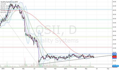 QSII: $QSII Ascending Triangle