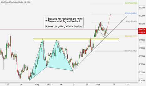 GBPNZD: GBPNZD BREAKOUT THE FLAG
