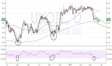 UKOIL: Brent Oil - Bottomed out, but needs to break above $52.62