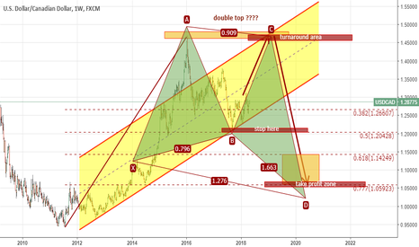 USDCAD: Does anyone think that USDCAD could rise from current? Hmm...