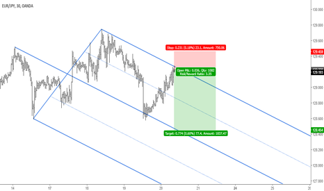 EURJPY: EURJPY: Sell Opportunity at Resistance Level