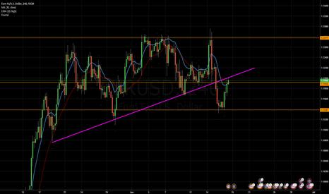 EURUSD: EUR/USD Analysis for Week 21