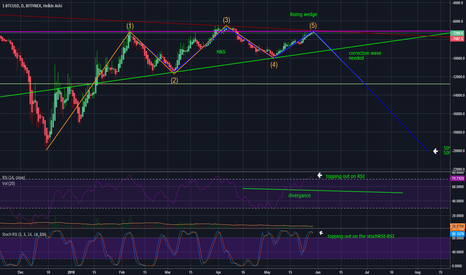 1-BTCUSD: would you short this chart?