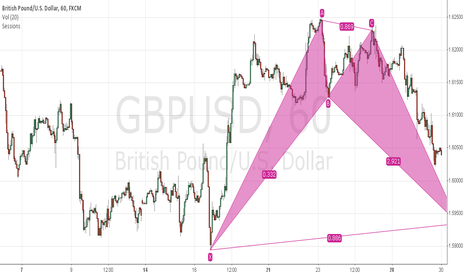 GBPUSD: Bullish BAT pattern 20131029
