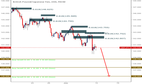 GBPJPY: GBPJPY the next suppot level (Important)