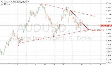 AUDUSD: BEARISH AUDUSD on hourly chart