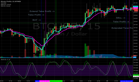 BTCUSD: Scalping 15m on EMA 5, EMA 12, STOCHASTIC