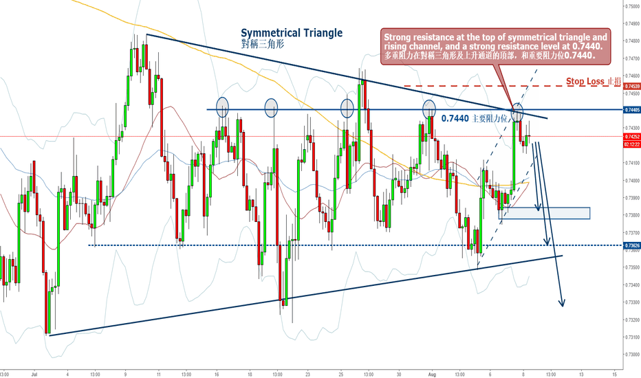 AUDUSD: AUDUSD - Top of Structure, Potential Sell