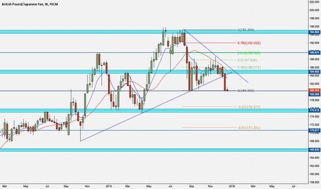 GBPJPY: GBP/JPY Looking for Swing Shorts
